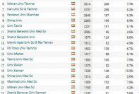 26 دانشگاه ایرانی در جمع 963 دانشگاه موثر برتر دنیا